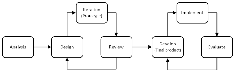 Rapid protototype instructional design model diagram: it starts with Analysis followed by a cycle made of design, iteration, and review, and then another cycle with develop, implement, and evaluate.