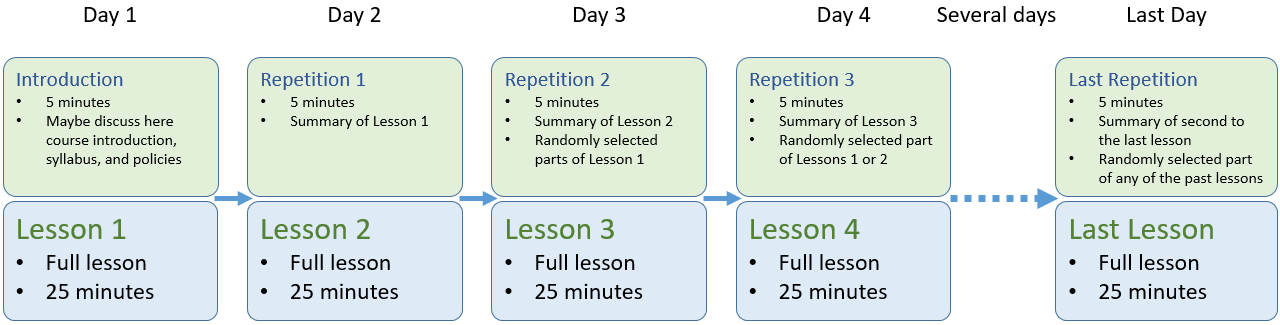 A diagram showing how spaced repetition can be utilized. Day 1 has 5-minute course introduction and 25-minute full lesson 1. Day 2 has 5 minutes of summary of lesson 1 and a 25-minute full lesson 2. Day 3 has 5 minutes of summary of lesson 2, randomly selected parts of lesson 1, and a 25-minute full lesson 3. Day 4 has 5 minutes of summary of lesson 3, randomly selected parts of lessons 1 or 2, and a 25-minute full lesson 4. This pattern repeats until the last course day with the last full lesson, a summary of second to the last lesson, and a random part from any of the previous lessons.